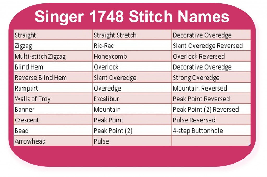 Singer 1748 Built In Stitch Names