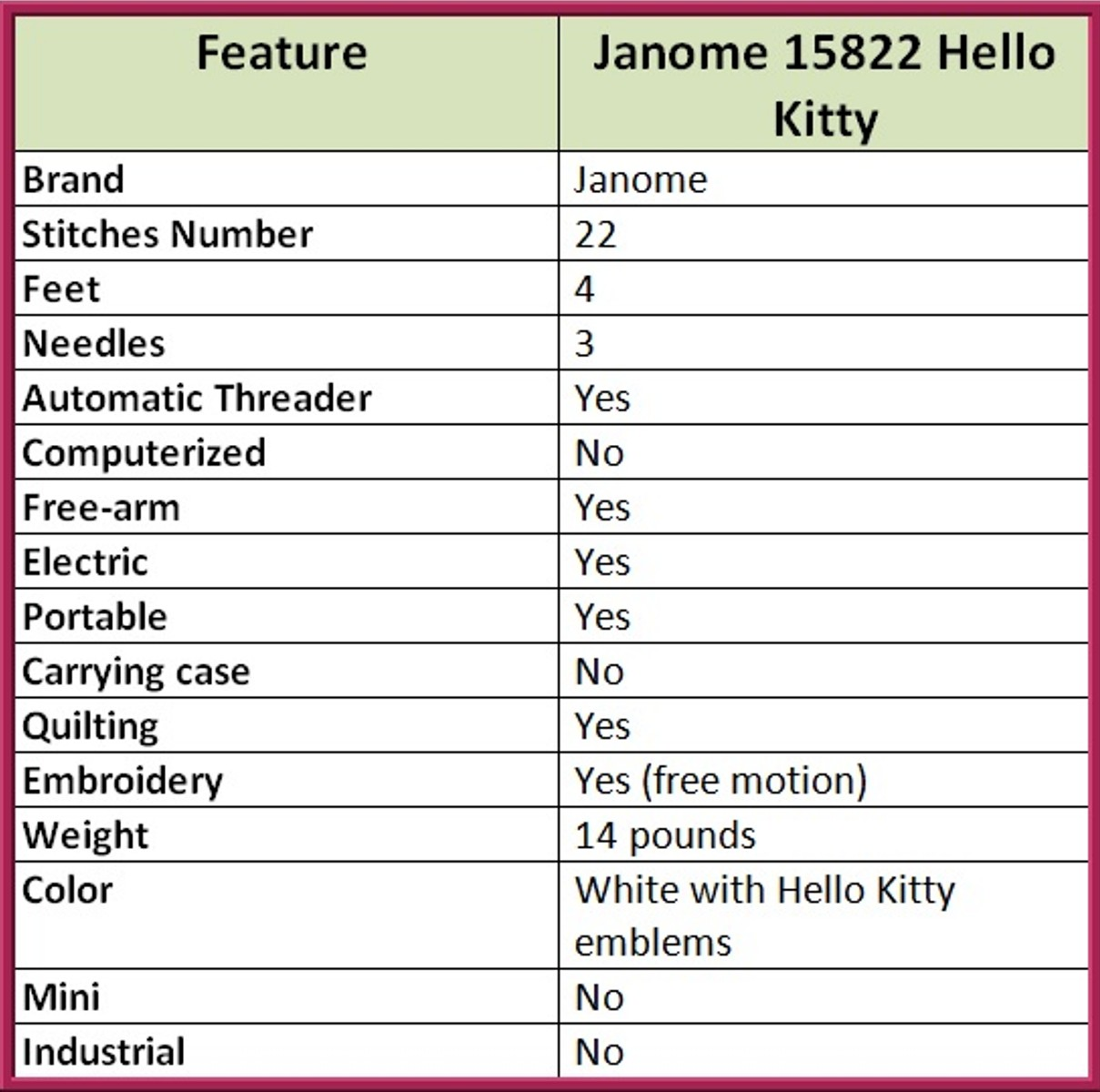 Janome 15822 List of Features
